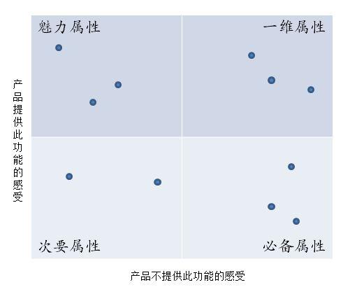 产品竞争力属性分析